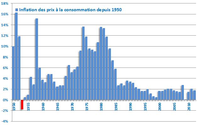 inflation_depuis_1950