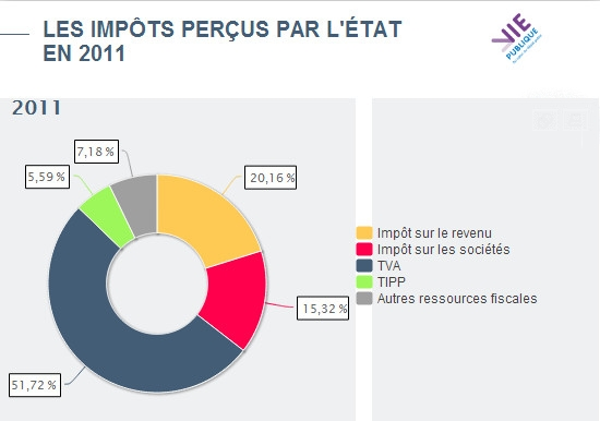 repartition_impotsè2011