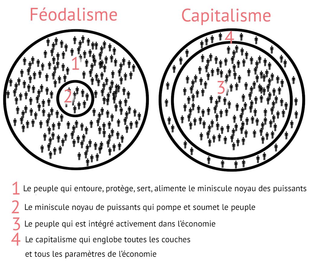Du féodalisme au capitalisme