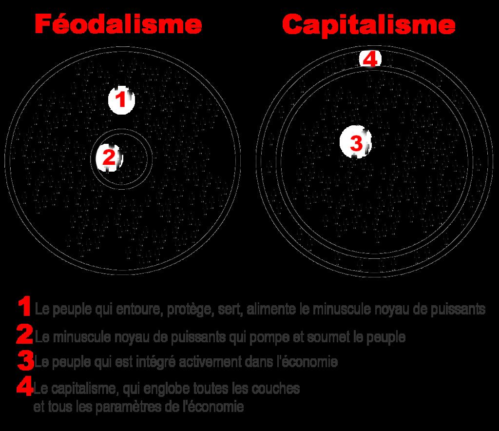 Comparaison entre le Féodalisme et le Capitalisme