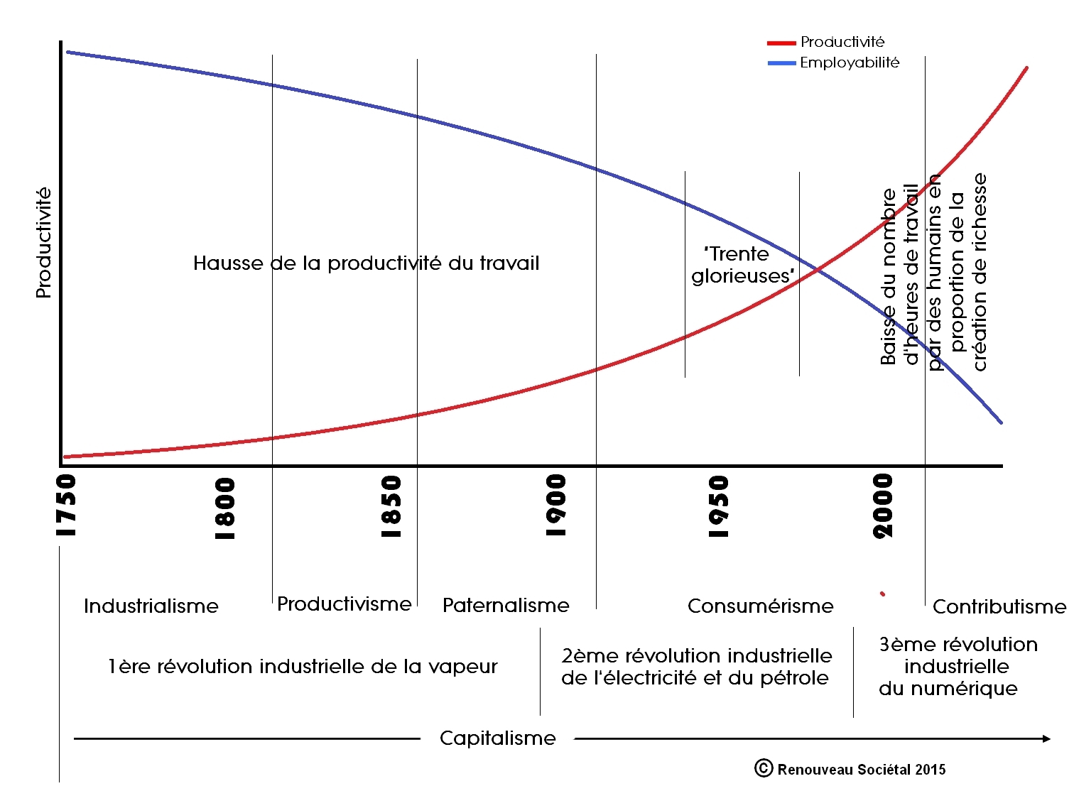 graphique_employabilité - copyright